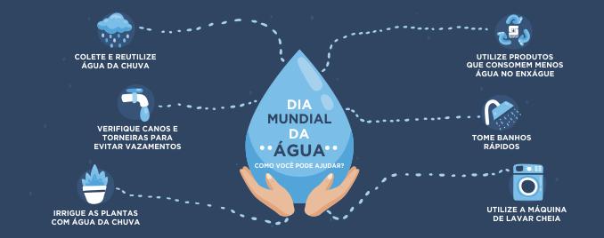 Limpeza sustentável: 5 produtos para evitar o desperdício de água